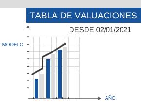 Nueva tabla de valuaciones para el cálculo de aranceles
